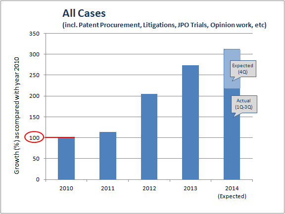all cases 2014