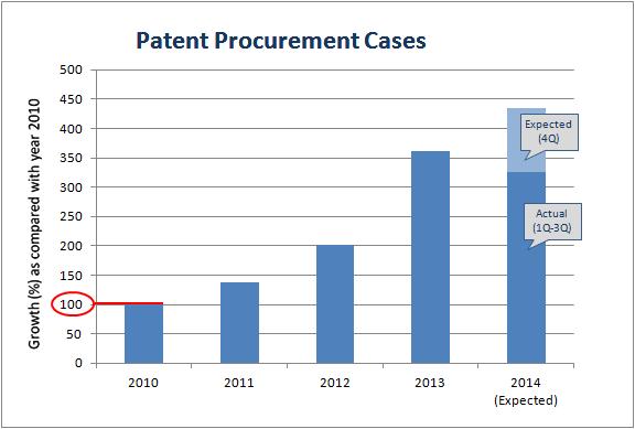 patent procurement cases 2014